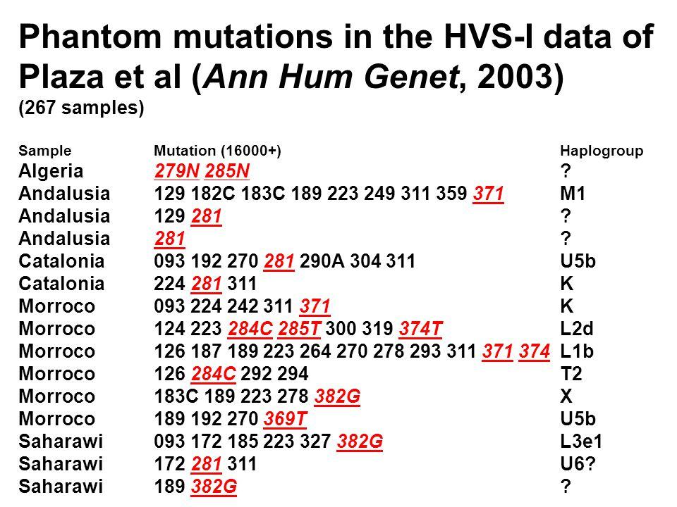 Phantom mutations in the HVS-I data of Plaza et al (Ann Hum Genet, 2003) (267 samples) SampleMutation (16000+)Haplogroup Algeria279N 285N .