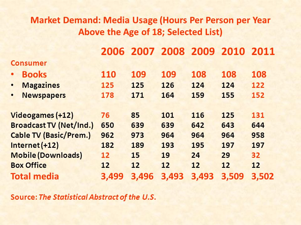 Market Demand: Media Usage (Hours Per Person per Year Above the Age of 18; Selected List) 200620072008200920102011 Consumer Books110109109108108108 Ma
