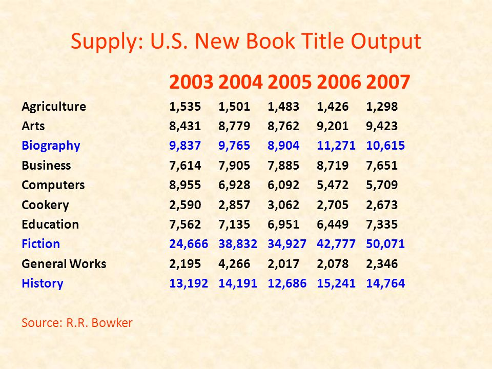 Supply: U.S. New Book Title Output 20032004200520062007 Agriculture1,5351,5011,4831,4261,298 Arts8,4318,7798,7629,2019,423 Biography9,8379,7658,90411,