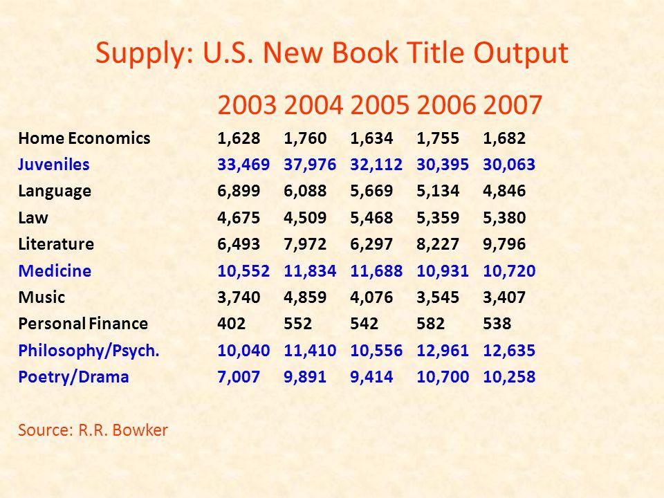 Supply: U.S.