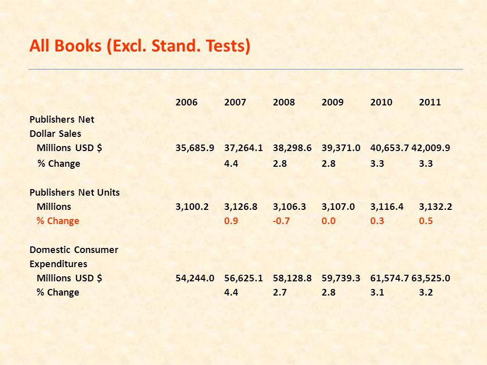 200620072008200920102011 Publishers Net Dollar Sales Millions USD $35,685.937,264.138,298.639,371.040,653.7 42,009.9 % Change4.42.82.83.33.3 Publishers Net Units Millions3,100.23,126.83,106.33,107.03,116.43,132.2 % Change0.9-0.70.00.30.5 Domestic Consumer Expenditures Millions USD $54,244.056,625.158,128.859,739.361,574.7 63,525.0 % Change4.42.72.83.13.2 All Books (Excl.
