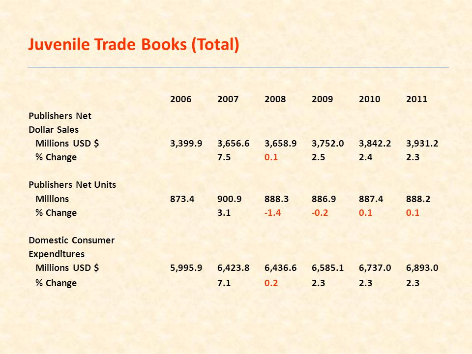 200620072008200920102011 Publishers Net Dollar Sales Millions USD $3,399.93,656.63,658.93,752.03,842.23,931.2 % Change7.50.12.52.42.3 Publishers Net Units Millions873.4900.9888.3886.9887.4888.2 % Change3.1-1.4-0.20.10.1 Domestic Consumer Expenditures Millions USD $5,995.96,423.86,436.66,585.16,737.06,893.0 % Change7.10.22.32.32.3 Juvenile Trade Books (Total)