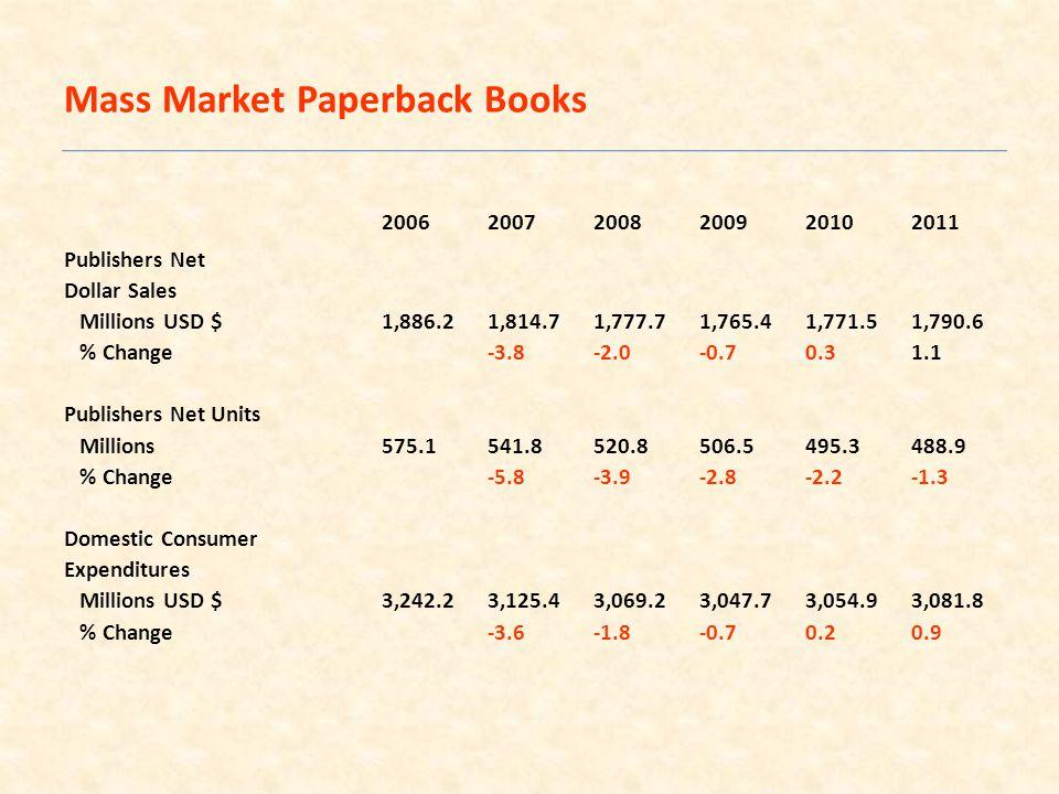 200620072008200920102011 Publishers Net Dollar Sales Millions USD $1,886.21,814.71,777.71,765.41,771.51,790.6 % Change-3.8-2.0-0.70.31.1 Publishers Net Units Millions575.1541.8520.8506.5495.3488.9 % Change-5.8-3.9-2.8-2.2-1.3 Domestic Consumer Expenditures Millions USD $3,242.23,125.43,069.23,047.73,054.93,081.8 % Change-3.6-1.8-0.70.20.9 Mass Market Paperback Books