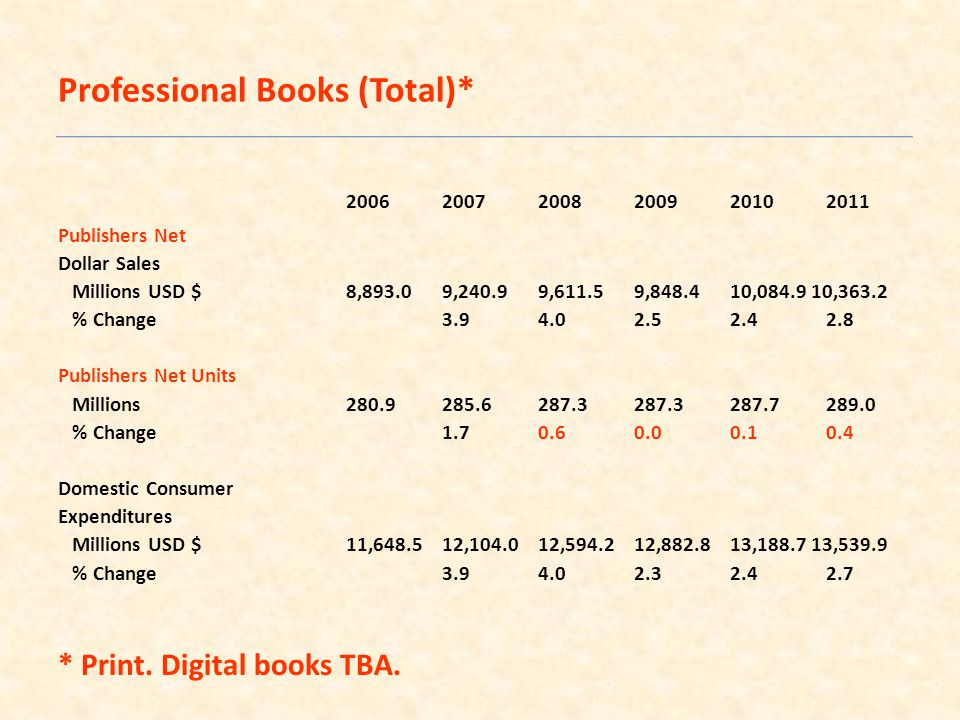200620072008200920102011 Publishers Net Dollar Sales Millions USD $8,893.09,240.99,611.59,848.410,084.9 10,363.2 % Change3.94.02.52.42.8 Publishers Net Units Millions280.9285.6287.3287.3287.7289.0 % Change1.70.60.00.10.4 Domestic Consumer Expenditures Millions USD $11,648.512,104.012,594.212,882.813,188.7 13,539.9 % Change3.94.02.32.42.7 * Print.