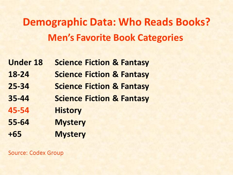 Demographic Data: Who Reads Books? Men's Favorite Book Categories Under 18Science Fiction & Fantasy 18-24Science Fiction & Fantasy 25-34Science Fictio