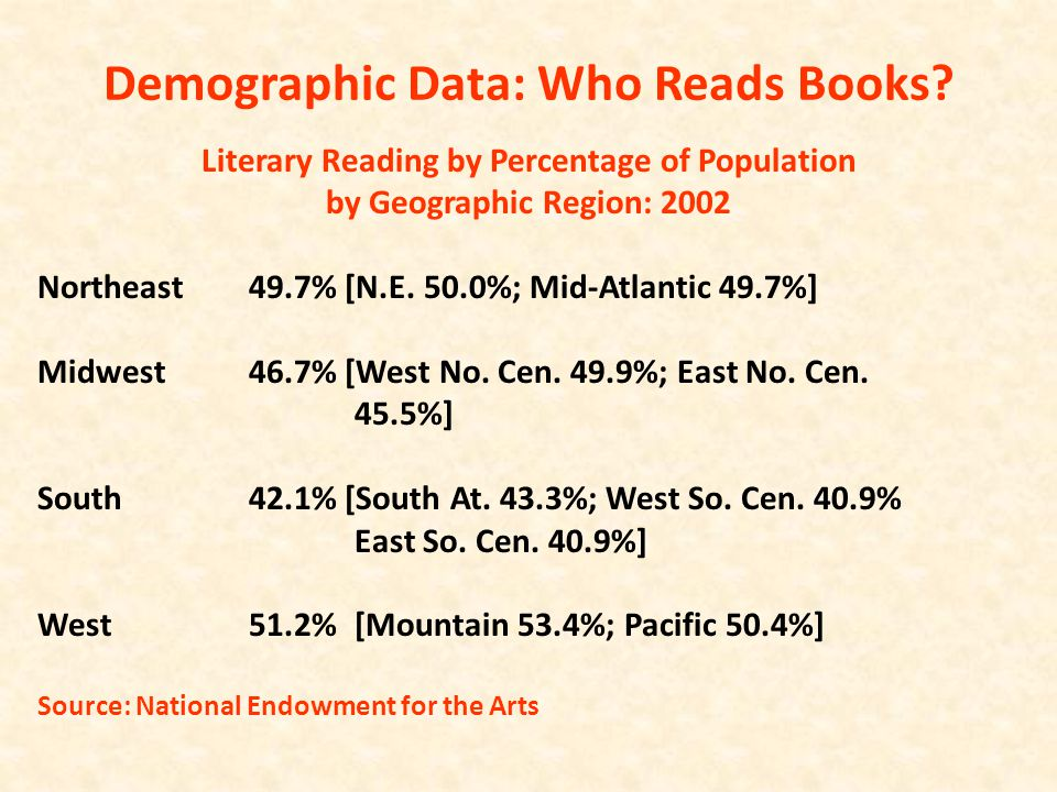 Demographic Data: Who Reads Books? Literary Reading by Percentage of Population by Geographic Region: 2002 Northeast49.7% [N.E. 50.0%; Mid-Atlantic 49