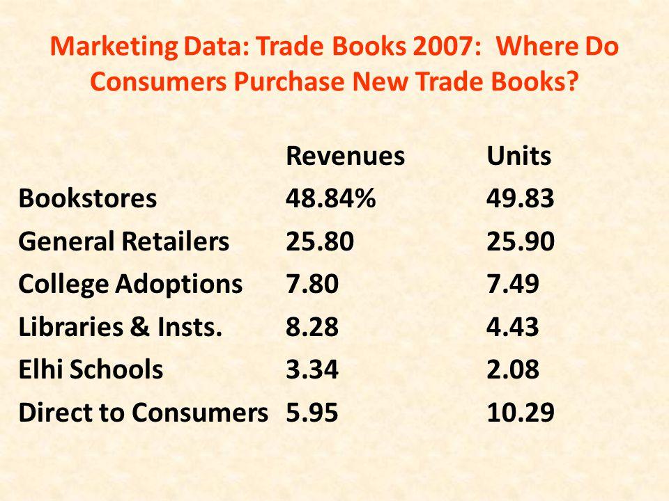 Marketing Data: Trade Books 2007: Where Do Consumers Purchase New Trade Books.