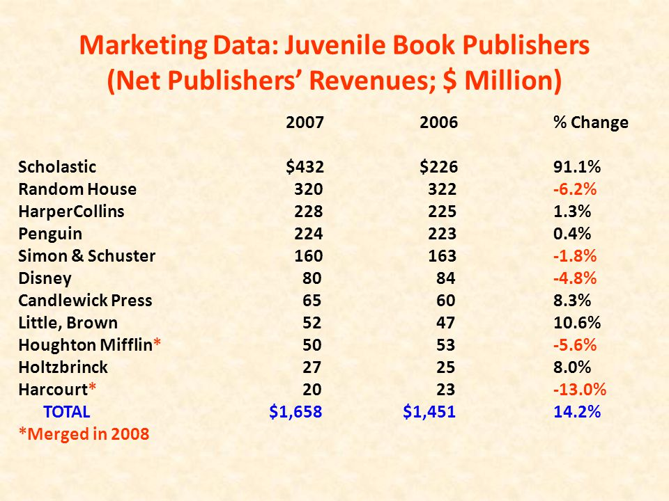 Marketing Data: Juvenile Book Publishers (Net Publishers' Revenues; $ Million) 20072006 % Change Scholastic$432$22691.1% Random House 320 322-6.2% HarperCollins 228 2251.3% Penguin 224 2230.4% Simon & Schuster 160 163-1.8% Disney 80 84-4.8% Candlewick Press 65 608.3% Little, Brown 52 4710.6% Houghton Mifflin* 50 53-5.6% Holtzbrinck 27 258.0% Harcourt* 20 23-13.0% TOTAL $1,658 $1,45114.2% *Merged in 2008