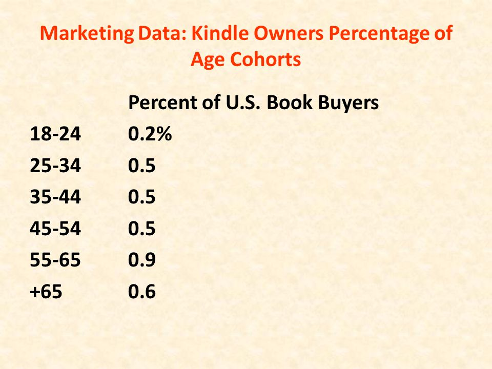 Marketing Data: Kindle Owners Percentage of Age Cohorts Percent of U.S. Book Buyers 18-240.2% 25-340.5 35-440.5 45-540.5 55-650.9 +650.6