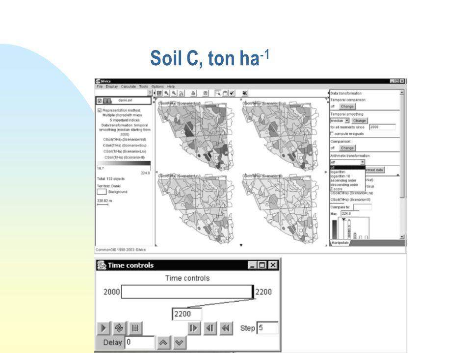 Soil C, ton ha -1