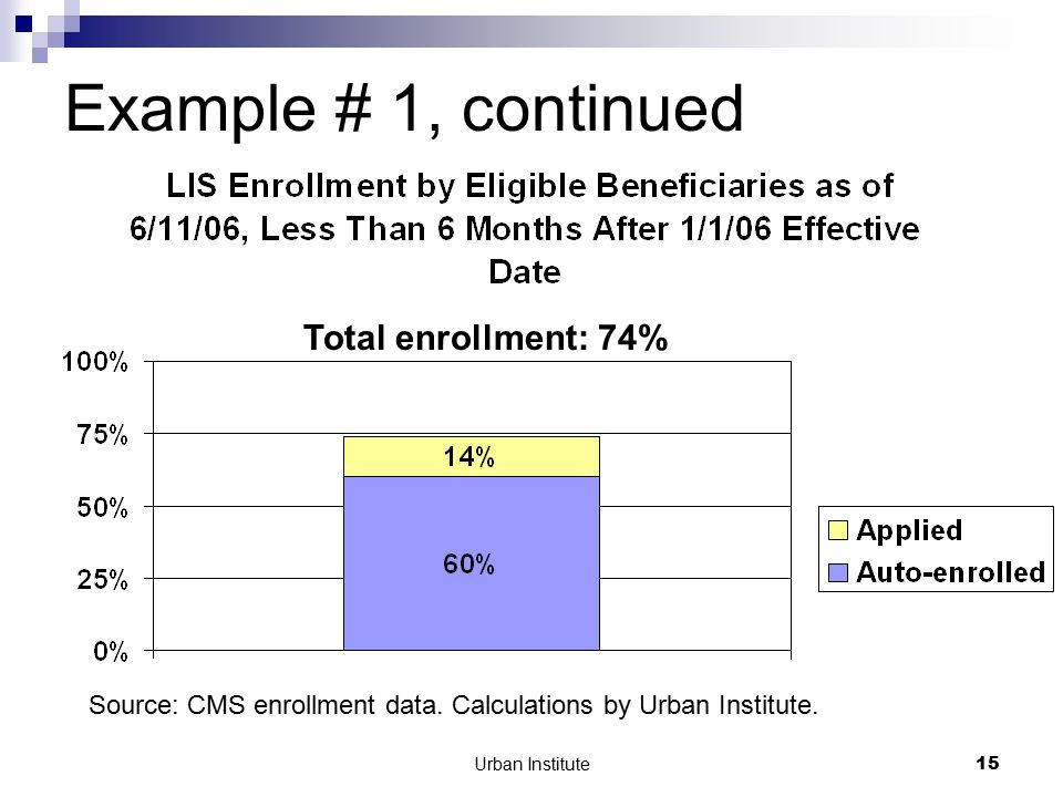 Urban Institute15 Example # 1, continued Total enrollment: 74% Source: CMS enrollment data.