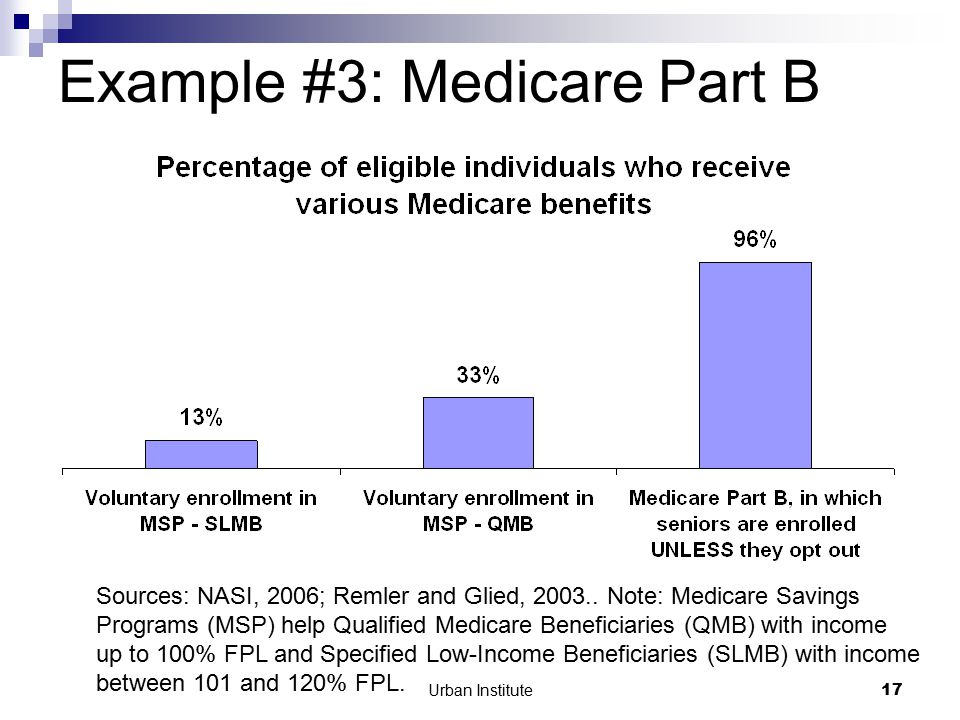Urban Institute17 Example #3: Medicare Part B Sources: NASI, 2006; Remler and Glied, 2003..