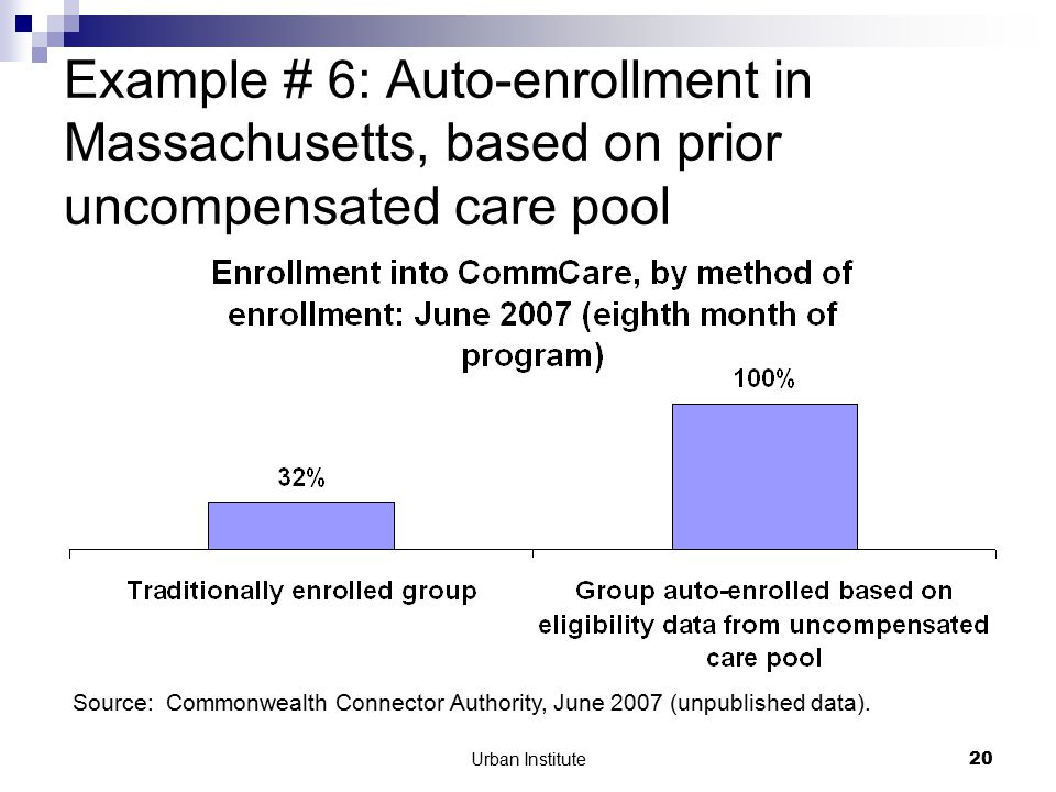 Urban Institute20 Example # 6: Auto-enrollment in Massachusetts, based on prior uncompensated care pool Source: Commonwealth Connector Authority, June 2007 (unpublished data).
