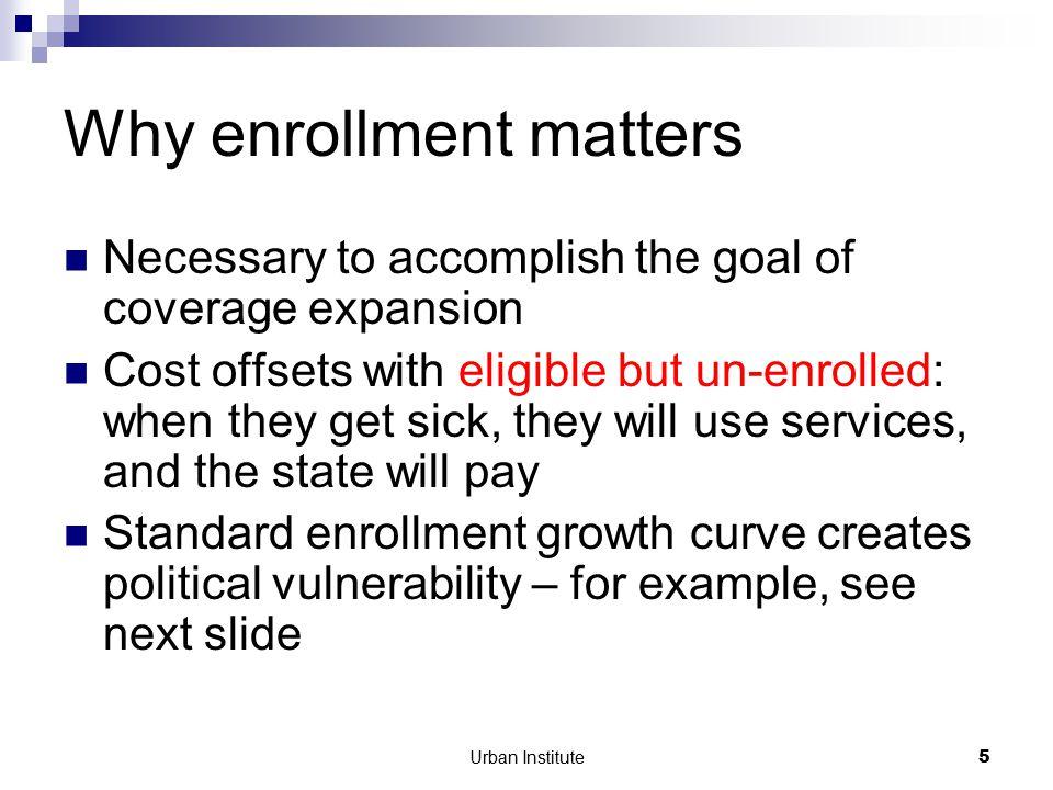 Urban Institute26 Where can auto-enrollment help.