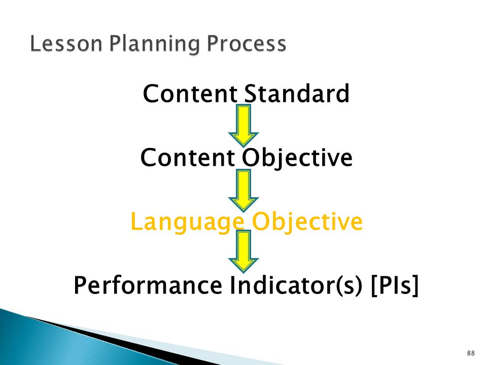 88 Content Standard Content Objective Language Objective Performance Indicator(s) [PIs]