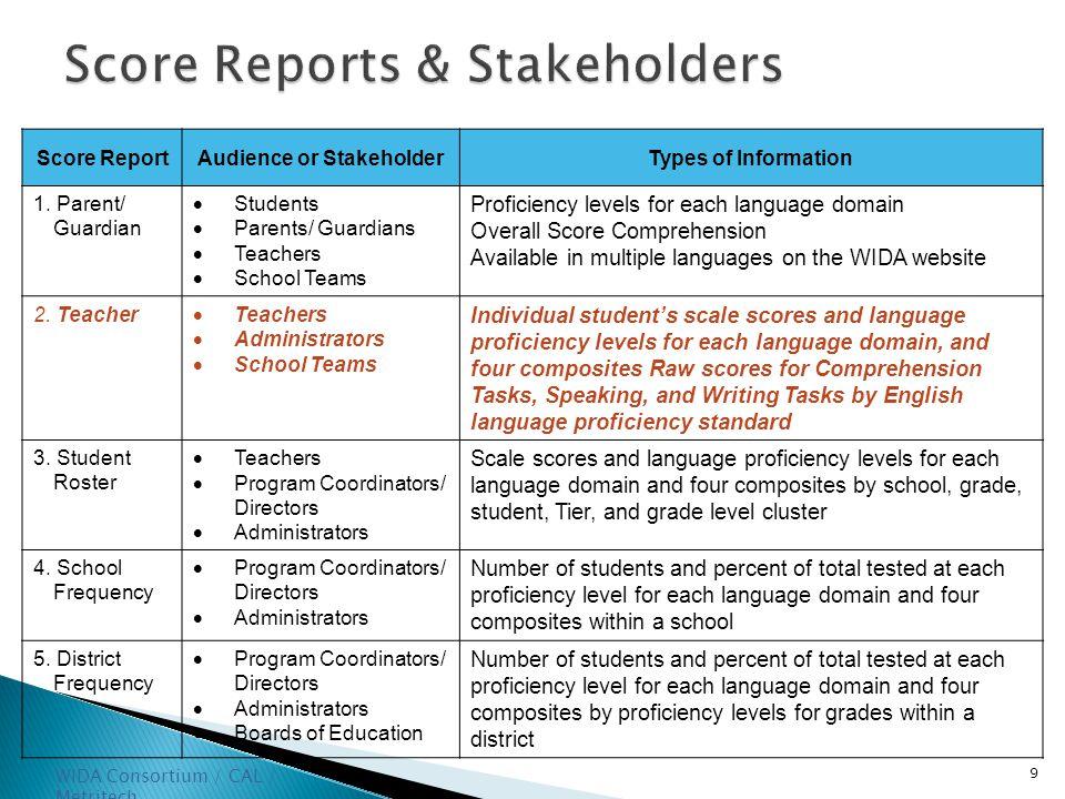 9 WIDA Consortium / CAL / Metritech Score Reports & Stakeholders Score ReportAudience or StakeholderTypes of Information 1.