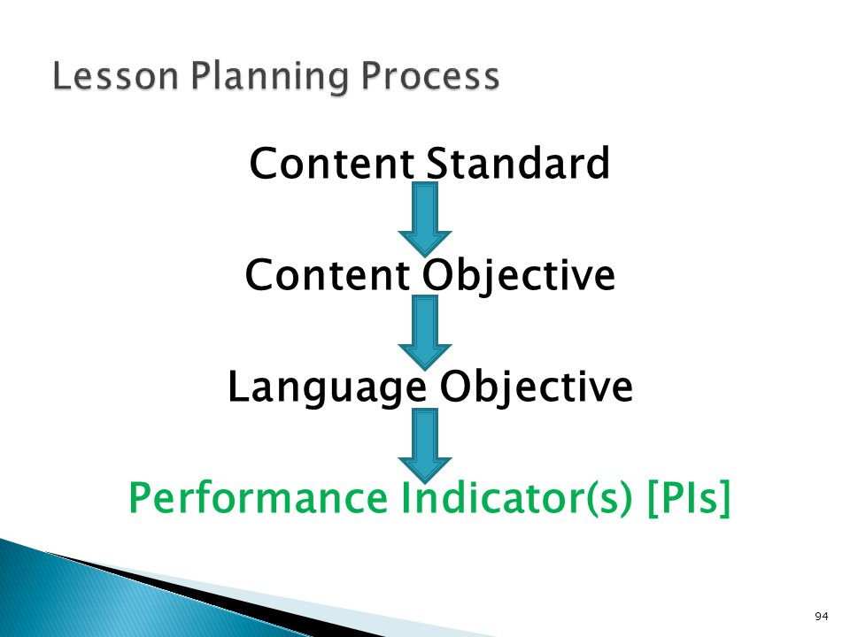 94 Content Standard Content Objective Language Objective Performance Indicator(s) [PIs]