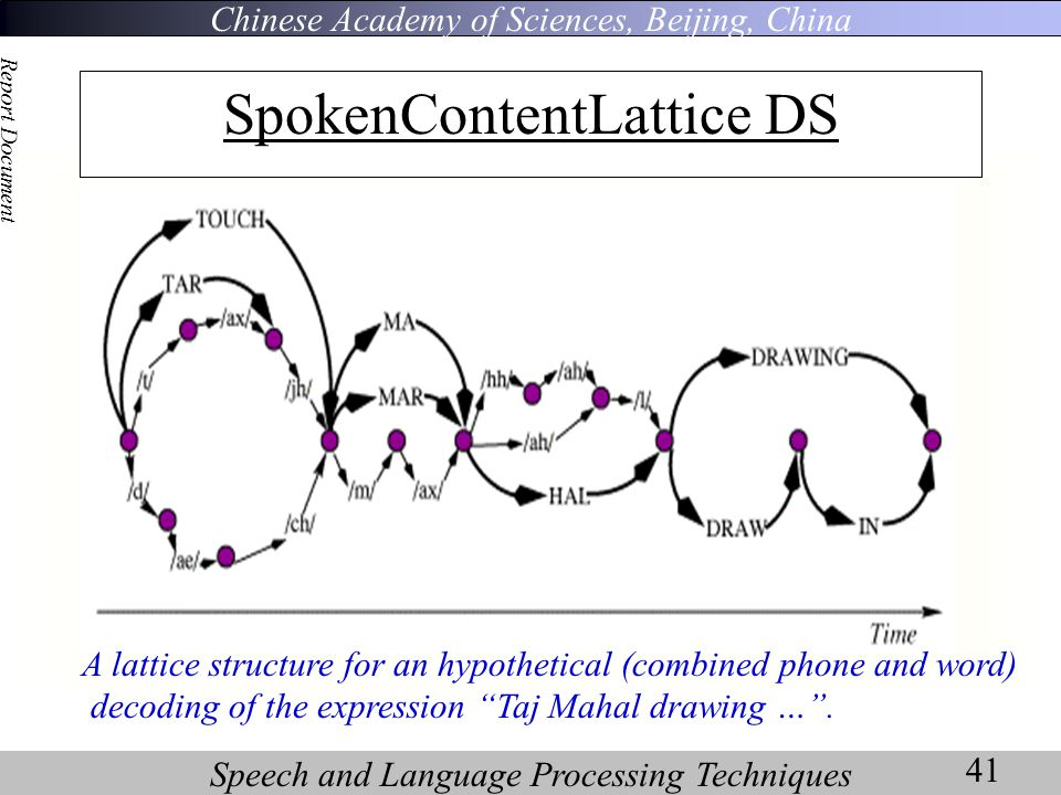 Chinese Academy of Sciences, Beijing, China Speech and Language Processing Techniques Report Document 41 SpokenContentLattice DS A lattice structure for an hypothetical (combined phone and word) decoding of the expression Taj Mahal drawing … .