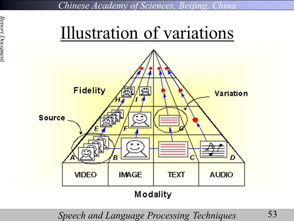 Chinese Academy of Sciences, Beijing, China Speech and Language Processing Techniques Report Document 53 Illustration of variations