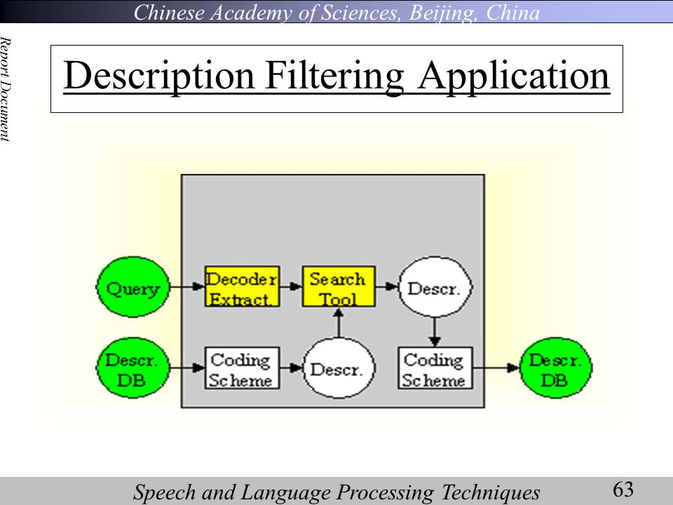 Chinese Academy of Sciences, Beijing, China Speech and Language Processing Techniques Report Document 63 Description Filtering Application