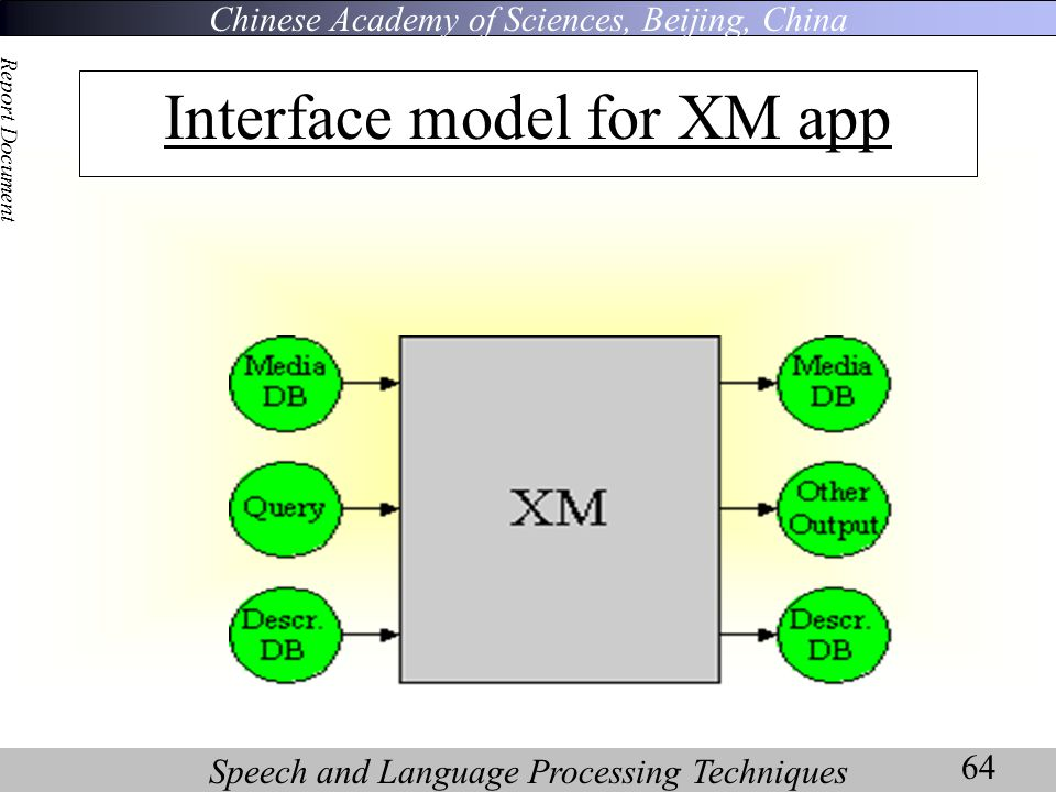 Chinese Academy of Sciences, Beijing, China Speech and Language Processing Techniques Report Document 64 Interface model for XM app