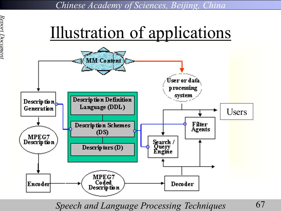 Chinese Academy of Sciences, Beijing, China Speech and Language Processing Techniques Report Document 67 Illustration of applications Users