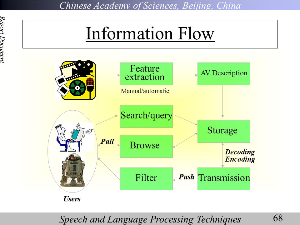 Chinese Academy of Sciences, Beijing, China Speech and Language Processing Techniques Report Document 68 Information Flow Feature extraction Transmission Storage AV Description Search/query Browse Filter Users Pull Push Manual/automatic Decoding Encoding