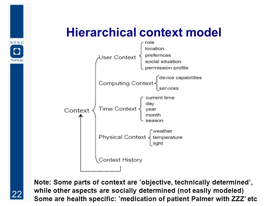 22 Hierarchical context model Note: Some parts of context are 'objective, technically determined', while other aspects are socially determined (not easily modeled) Some are health specific: 'medication of patient Palmer with ZZZ' etc