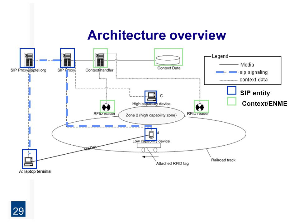 29 Architecture overview SIP entity Context/ENME