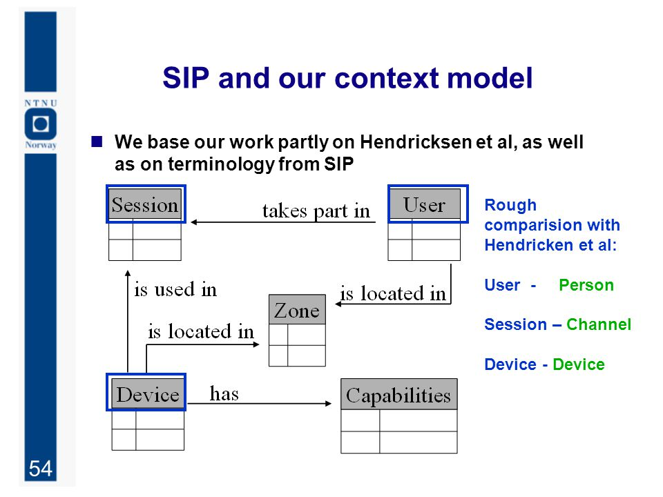 54 SIP and our context model We base our work partly on Hendricksen et al, as well as on terminology from SIP Rough comparision with Hendricken et al: