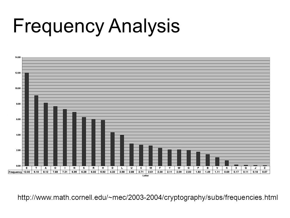 Frequency Analysis http://www.math.cornell.edu/~mec/2003-2004/cryptography/subs/frequencies.html