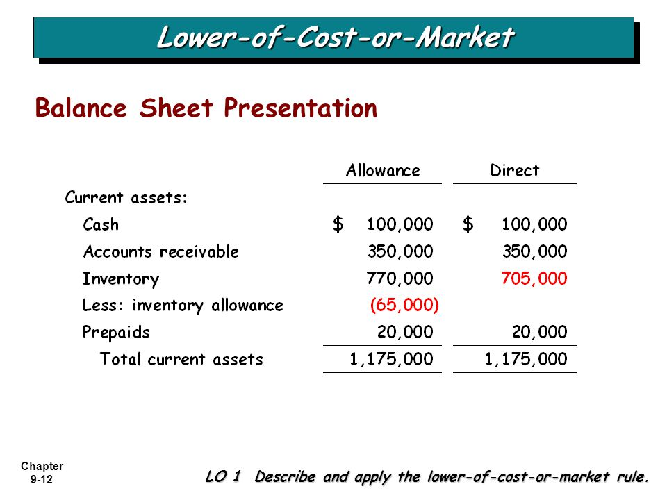 Chapter 9-12 LO 1 Describe and apply the lower-of-cost-or-market rule. Lower-of-Cost-or-MarketLower-of-Cost-or-Market Balance Sheet Presentation