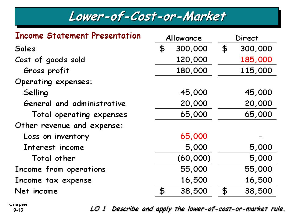 Chapter 9-13 LO 1 Describe and apply the lower-of-cost-or-market rule. Lower-of-Cost-or-MarketLower-of-Cost-or-Market Income Statement Presentation