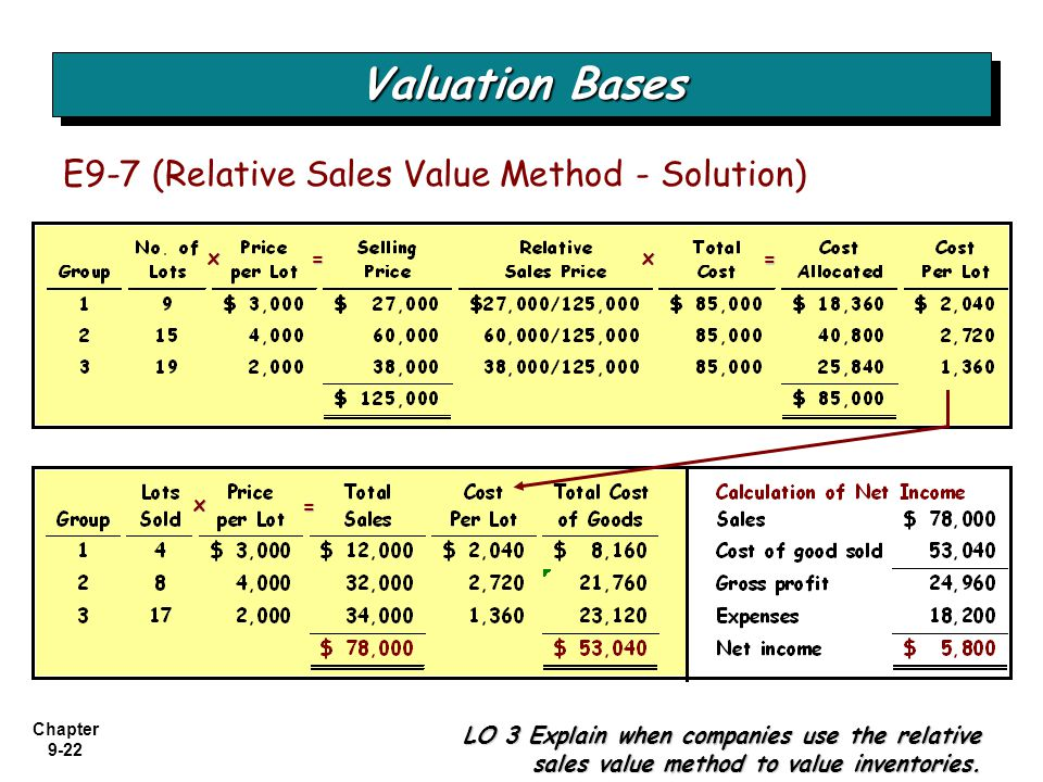 Chapter 9-22 Valuation Bases LO 3 Explain when companies use the relative sales value method to value inventories. E9-7 (Relative Sales Value Method -