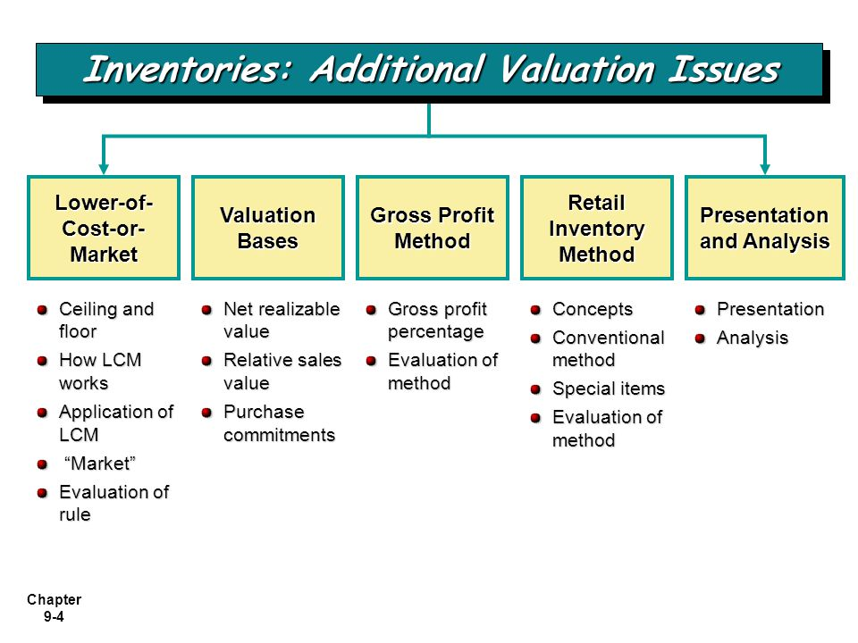 Chapter 9-4 Net realizable value Relative sales value Purchase commitments Lower-of- Cost-or- Market Valuation Bases Gross Profit Method Retail Invent