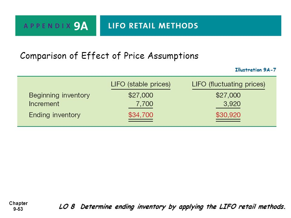 Chapter 9-53 LO 8 Determine ending inventory by applying the LIFO retail methods. Illustration 9A-7 Comparison of Effect of Price Assumptions