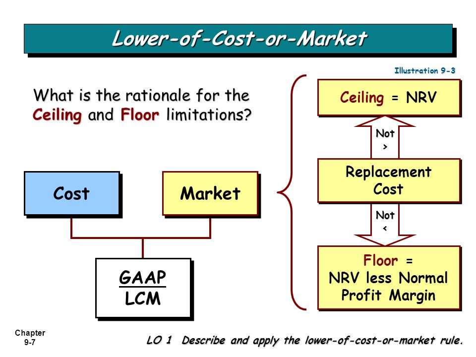 Chapter 9-7 Not< Cost Market Ceiling = NRV Replacement Cost Replacement Cost Floor = NRV less Normal Profit Margin Floor = NRV less Normal Profit Marg