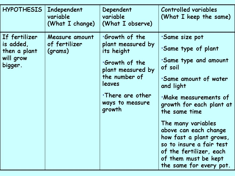 HYPOTHESISIndependent variable (What I change) Dependent variable (What I observe) Controlled variables (What I keep the same) If fertilizer is added,