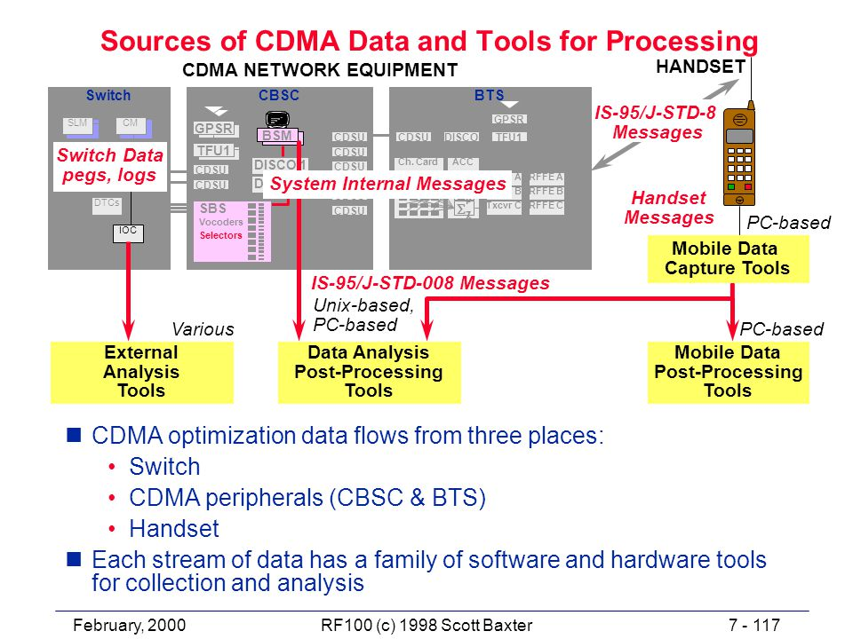 February, 20007 - 117RF100 (c) 1998 Scott Baxter Sources of CDMA Data and Tools for Processing nCDMA optimization data flows from three places: Switch CDMA peripherals (CBSC & BTS) Handset nEach stream of data has a family of software and hardware tools for collection and analysis Data Analysis Post-Processing Tools IS-95/J-STD-008 Messages IS-95/J-STD-8 Messages Switch Data pegs, logs Mobile Data Post-Processing Tools Mobile Data Capture Tools Handset Messages External Analysis Tools PC-based Unix-based, PC-based Various CDMA NETWORK EQUIPMENT HANDSET System Internal Messages