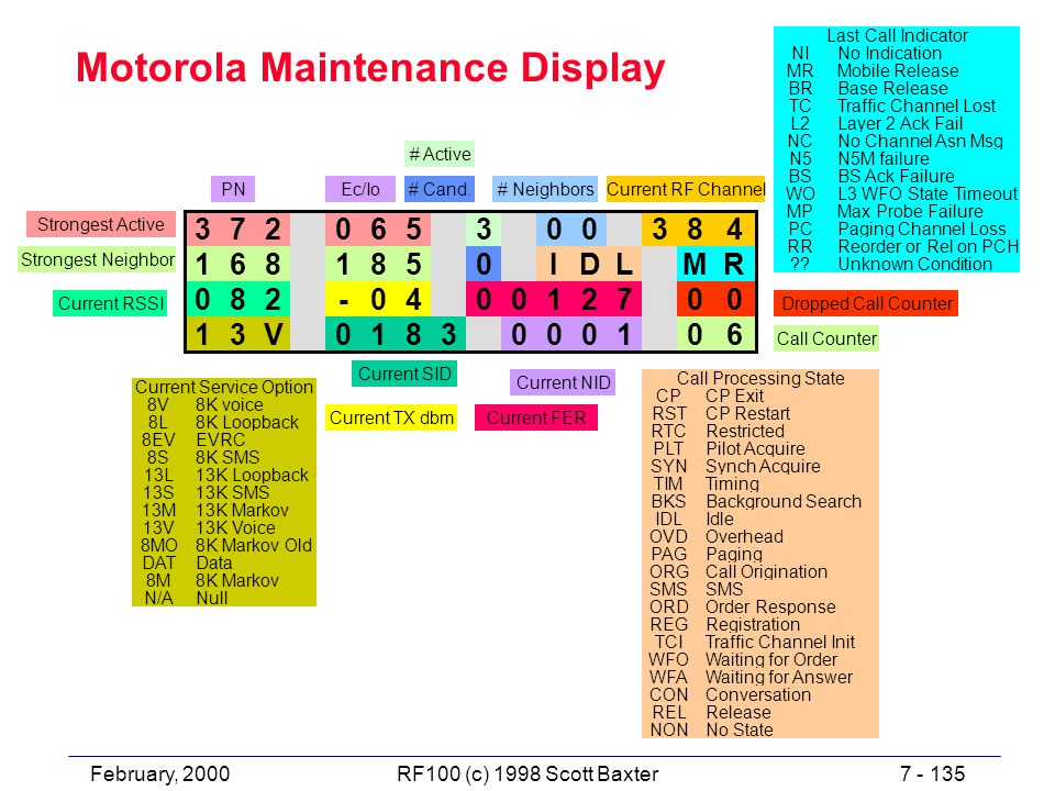February, 20007 - 135RF100 (c) 1998 Scott Baxter Motorola Maintenance Display 372065300384 1681850IDLMR 082-040012700 13V0183000106 CPCP Exit RSTCP Restart RTCRestricted PLTPilot Acquire SYNSynch Acquire TIMTiming BKSBackground Search IDLIdle OVDOverhead PAGPaging ORGCall Origination SMS ORDOrder Response REGRegistration TCITraffic Channel Init WFOWaiting for Order WFAWaiting for Answer CONConversation RELRelease NONNo State Call Processing State NINo Indication MRMobile Release BRBase Release Last Call Indicator TCTraffic Channel Lost L2Layer 2 Ack Fail NCNo Channel Asn Msg N5N5M failure BSBS Ack Failure WOL3 WFO State Timeout MPMax Probe Failure PCPaging Channel Loss RRReorder or Rel on PCH Unknown Condition Current SID Current NID Call Counter Strongest Active PNEc/Io # Active # Cand.