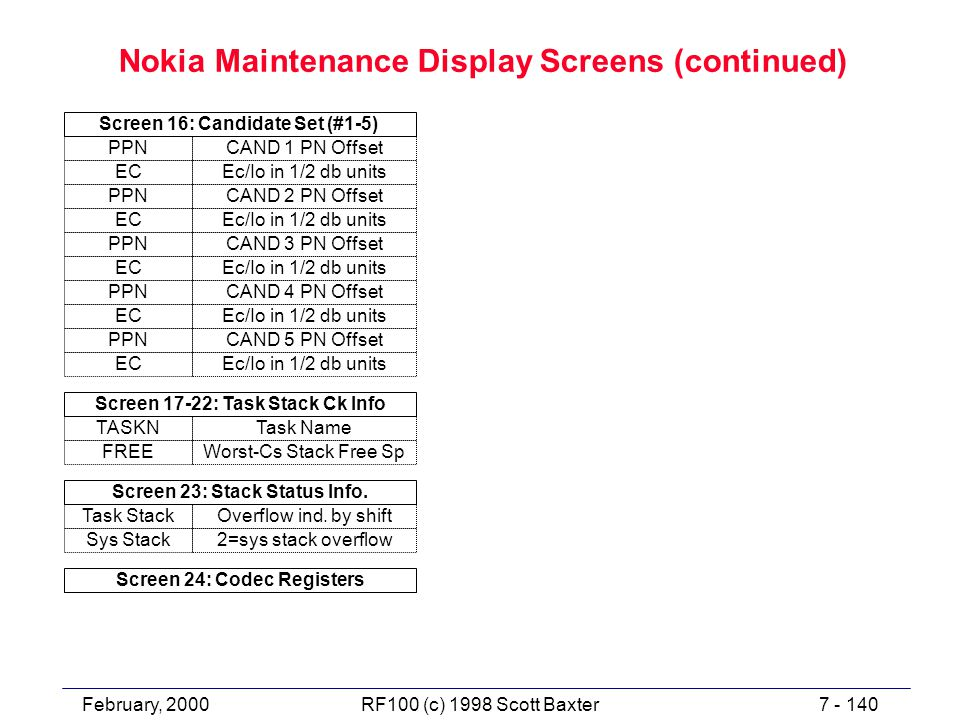 February, 20007 - 140RF100 (c) 1998 Scott Baxter Nokia Maintenance Display Screens (continued) CAND 1 PN Offset Ec/Io in 1/2 db units PPN EC Screen 16: Candidate Set (#1-5) CAND 2 PN Offset Ec/Io in 1/2 db units PPN EC CAND 3 PN Offset Ec/Io in 1/2 db units PPN EC CAND 4 PN Offset Ec/Io in 1/2 db units PPN EC CAND 5 PN Offset Ec/Io in 1/2 db units PPN EC Task Name Worst-Cs Stack Free Sp TASKN FREE Screen 17-22: Task Stack Ck Info Overflow ind.
