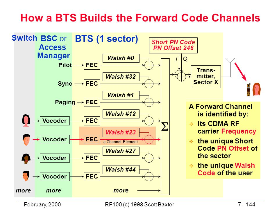 February, 20007 - 144RF100 (c) 1998 Scott Baxter How a BTS Builds the Forward Code Channels BSC or Access Manager BTS (1 sector) FEC Walsh #1 SyncFEC Walsh #32 FEC Walsh #0 FEC Walsh #12 FEC Walsh #27 FEC Walsh #44 Pilot Paging Vocoder more Short PN Code PN Offset 246 Trans- mitter, Sector X  I Q Switch more a Channel Element A Forward Channel is identified by: v its CDMA RF carrier Frequency v the unique Short Code PN Offset of the sector v the unique Walsh Code of the user FEC Walsh #23