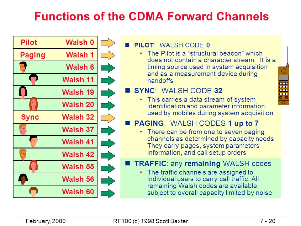 February, 20007 - 20RF100 (c) 1998 Scott Baxter Functions of the CDMA Forward Channels nPILOT: WALSH CODE 0 The Pilot is a structural beacon which does not contain a character stream.