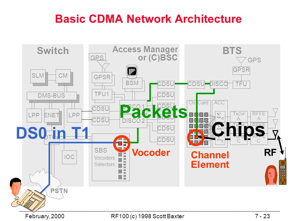 February, 20007 - 23RF100 (c) 1998 Scott Baxter Basic CDMA Network Architecture Access Manager or (C)BSC SwitchBTS Ch.