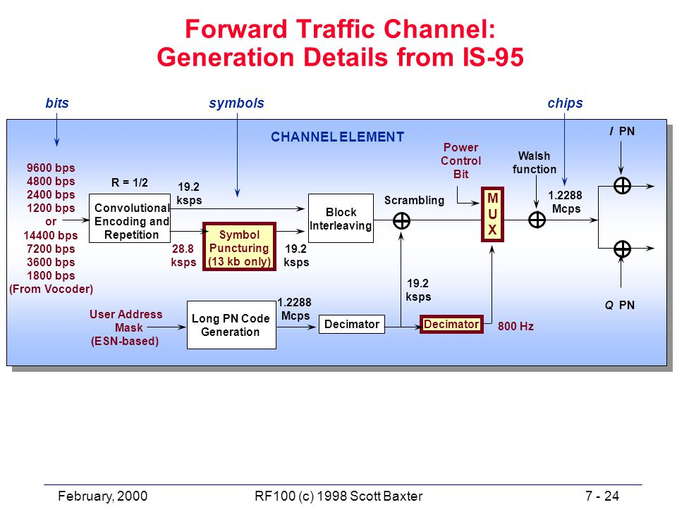 February, 20007 - 24RF100 (c) 1998 Scott Baxter Forward Traffic Channel: Generation Details from IS-95 Walsh function Power Control Bit I PN 9600 bps 4800 bps 2400 bps 1200 bps or 14400 bps 7200 bps 3600 bps 1800 bps (From Vocoder) Convolutional Encoding and Repetition Symbol Puncturing (13 kb only) 1.2288 Mcps Long PN Code Generation 19.2 ksps 800 Hz R = 1/2 Q PN Decimator User Address Mask (ESN-based) 19.2 ksps 1.2288 Mcps Scrambling bitssymbolschips 19.2 ksps 28.8 ksps CHANNEL ELEMENT MUXMUX Block Interleaving
