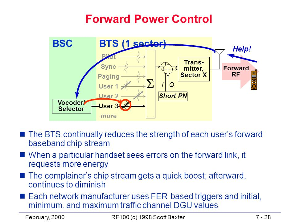 February, 20007 - 28RF100 (c) 1998 Scott Baxter Forward Power Control nThe BTS continually reduces the strength of each user's forward baseband chip stream nWhen a particular handset sees errors on the forward link, it requests more energy nThe complainer's chip stream gets a quick boost; afterward, continues to diminish nEach network manufacturer uses FER-based triggers and initial, minimum, and maximum traffic channel DGU values Forward RF BSCBTS (1 sector) Sync Pilot Paging more Short PN Trans- mitter, Sector X  I Q User 1 User 2 User 3 Vocoder/ Selector Help!