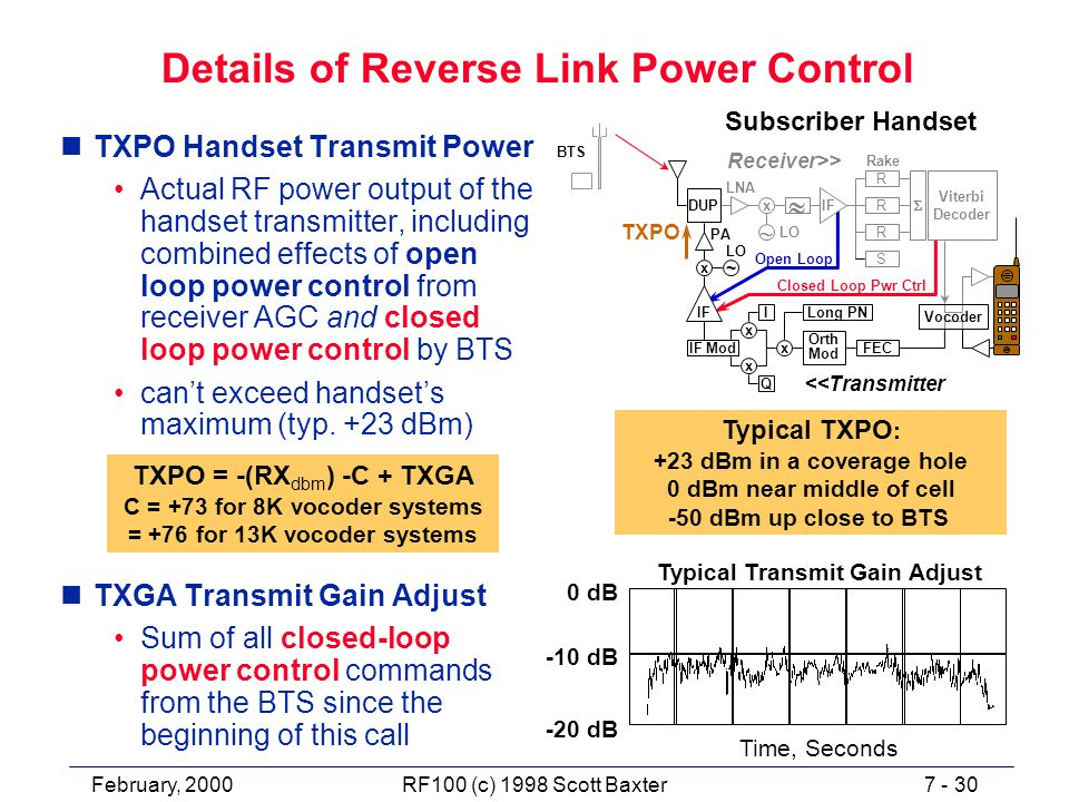 February, 20007 - 30RF100 (c) 1998 Scott Baxter Details of Reverse Link Power Control nTXPO Handset Transmit Power Actual RF power output of the handset transmitter, including combined effects of open loop power control from receiver AGC and closed loop power control by BTS can't exceed handset's maximum (typ.