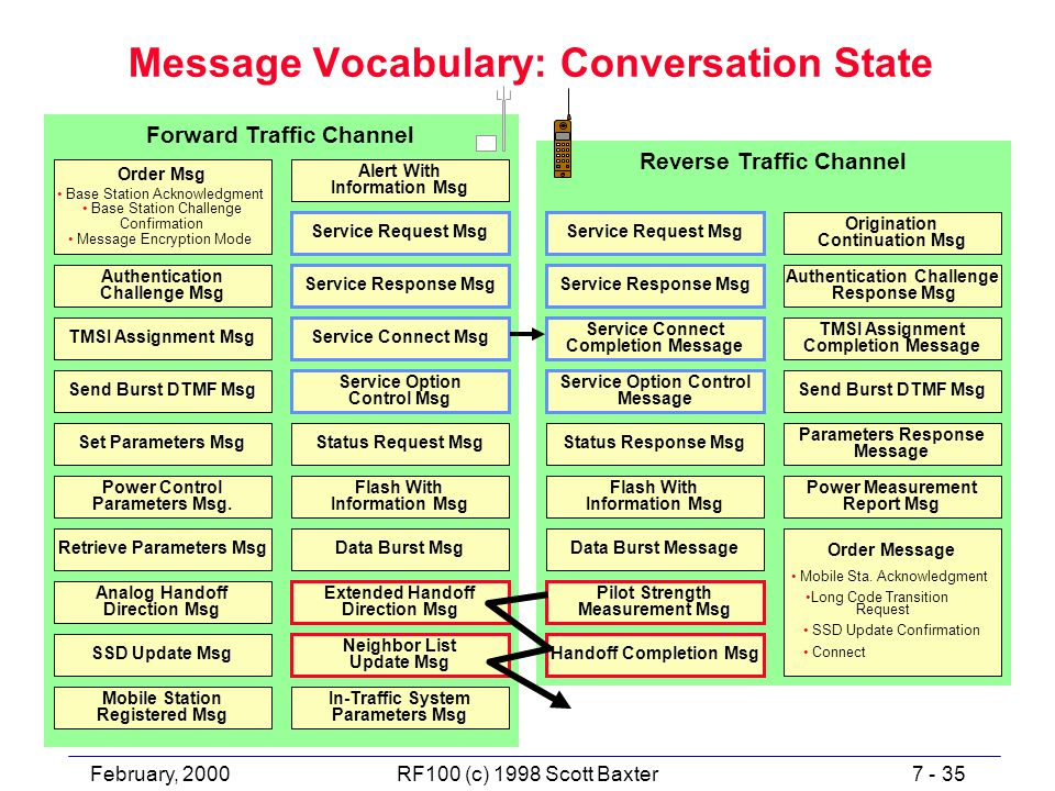 February, 20007 - 35RF100 (c) 1998 Scott Baxter Message Vocabulary: Conversation State Reverse Traffic Channel Order Message Mobile Sta.