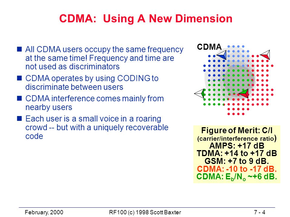 February, 20007 - 4RF100 (c) 1998 Scott Baxter CDMA: Using A New Dimension nAll CDMA users occupy the same frequency at the same time.