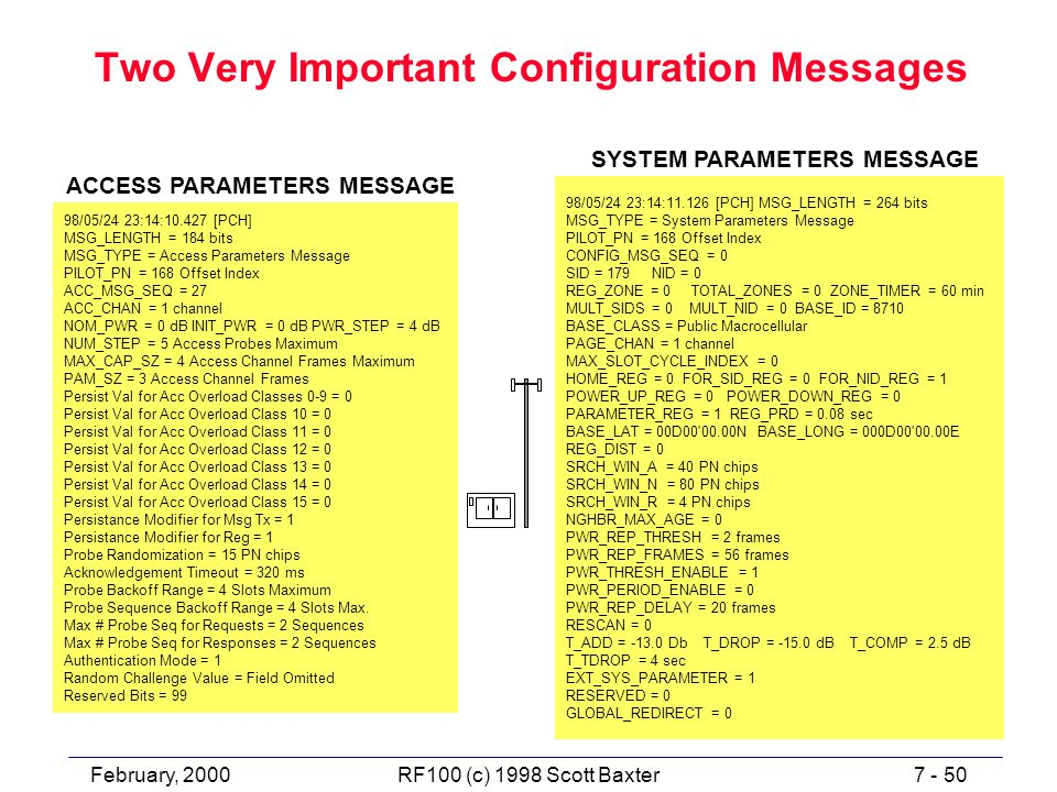 February, 20007 - 50RF100 (c) 1998 Scott Baxter Two Very Important Configuration Messages 98/05/24 23:14:10.427 [PCH] MSG_LENGTH = 184 bits MSG_TYPE = Access Parameters Message PILOT_PN = 168 Offset Index ACC_MSG_SEQ = 27 ACC_CHAN = 1 channel NOM_PWR = 0 dB INIT_PWR = 0 dB PWR_STEP = 4 dB NUM_STEP = 5 Access Probes Maximum MAX_CAP_SZ = 4 Access Channel Frames Maximum PAM_SZ = 3 Access Channel Frames Persist Val for Acc Overload Classes 0-9 = 0 Persist Val for Acc Overload Class 10 = 0 Persist Val for Acc Overload Class 11 = 0 Persist Val for Acc Overload Class 12 = 0 Persist Val for Acc Overload Class 13 = 0 Persist Val for Acc Overload Class 14 = 0 Persist Val for Acc Overload Class 15 = 0 Persistance Modifier for Msg Tx = 1 Persistance Modifier for Reg = 1 Probe Randomization = 15 PN chips Acknowledgement Timeout = 320 ms Probe Backoff Range = 4 Slots Maximum Probe Sequence Backoff Range = 4 Slots Max.